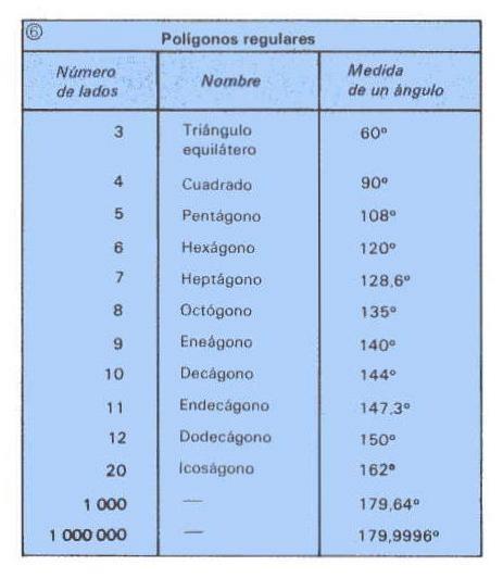 Nombre de los poligonos - Imagui