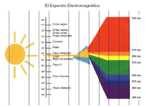El arcoíris no tiene siete colores