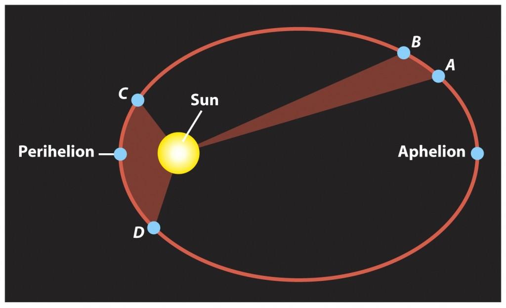 Resultado de imagen de johannes kepler teoria