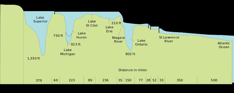 Desnivel-grandes-lagos