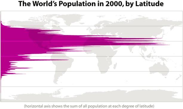 poblacion-mundial-latitud