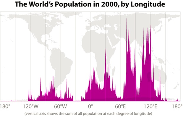 poblacion-mundial-longitud