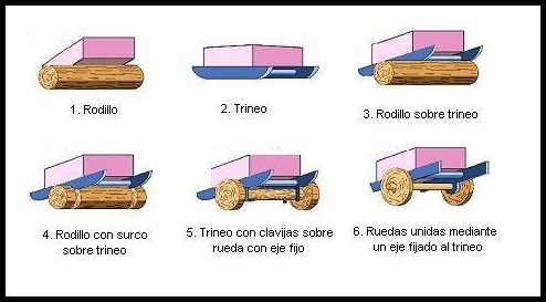 Invencion-de-la-rueda-1